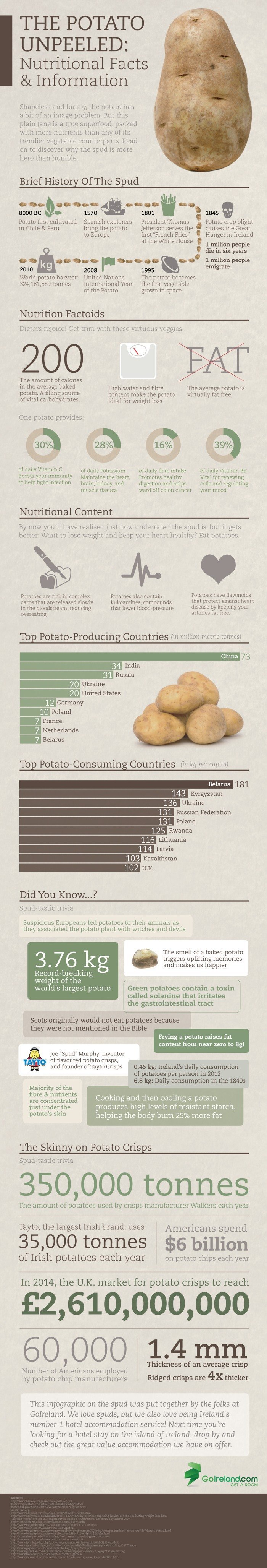 infographic-potato-nutrional-facts
